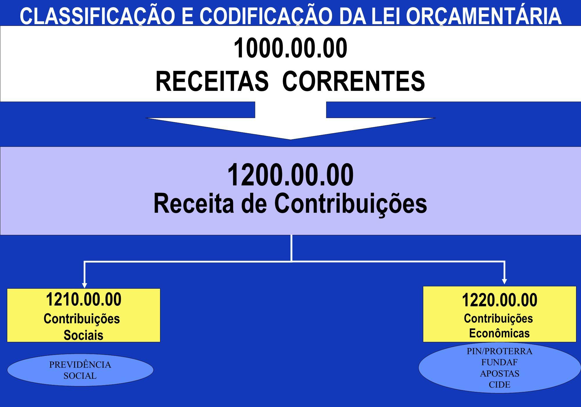 1200.00.00 1000.00.00 RECEITAS CORRENTES Receita de Contribuições