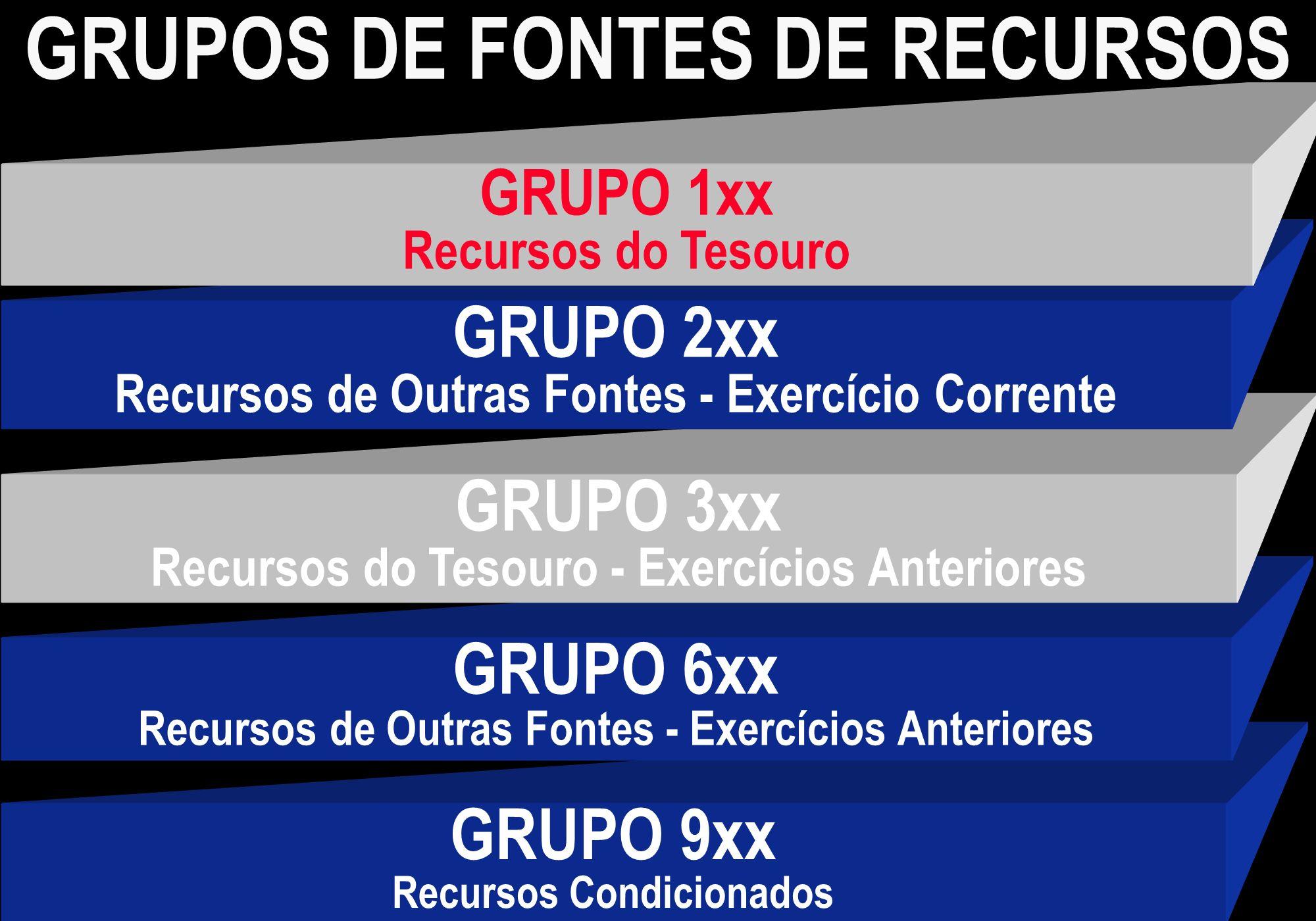 GRUPOS DE FONTES DE RECURSOS