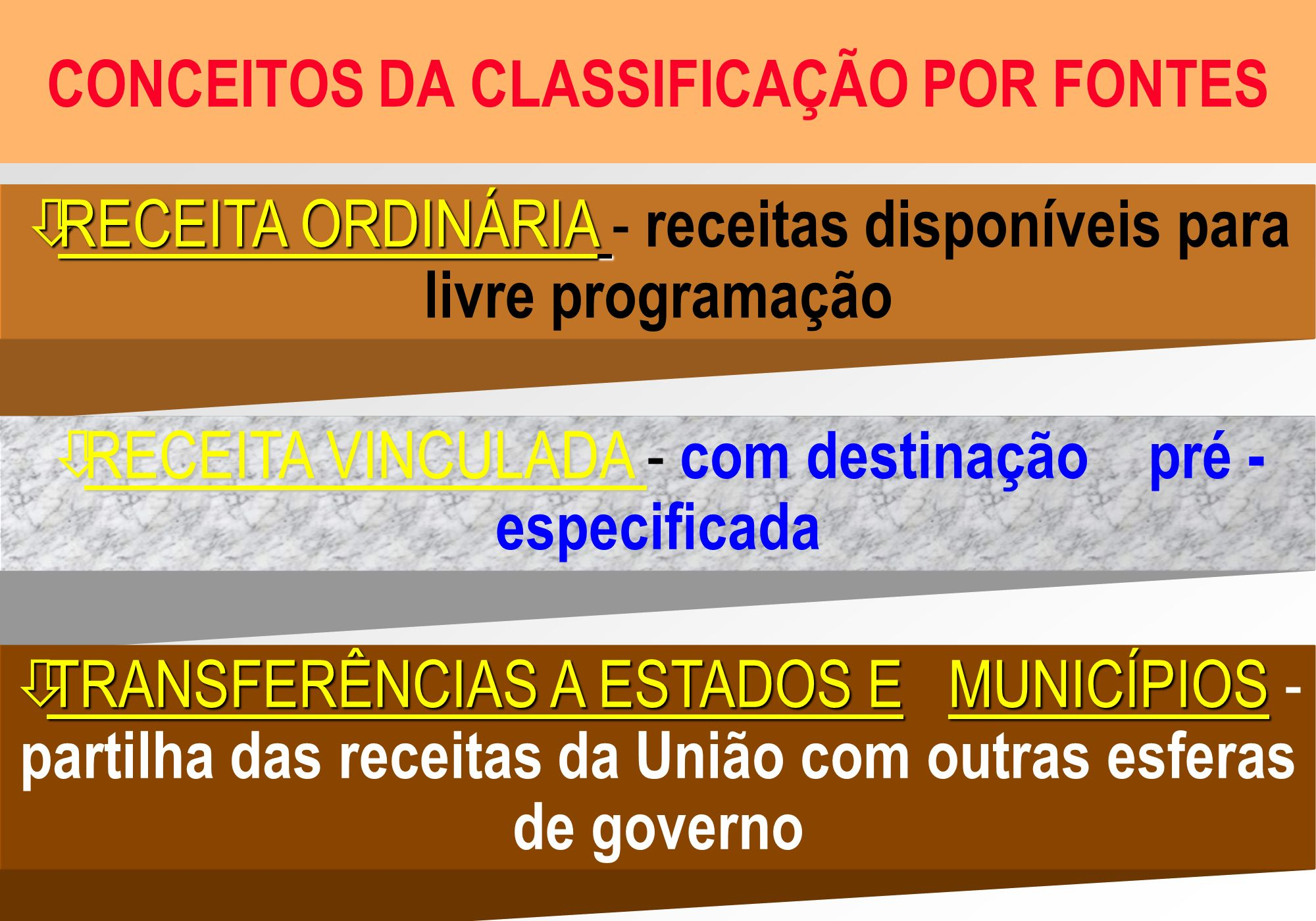 CONCEITOS DA CLASSIFICAÇÃO POR FONTES