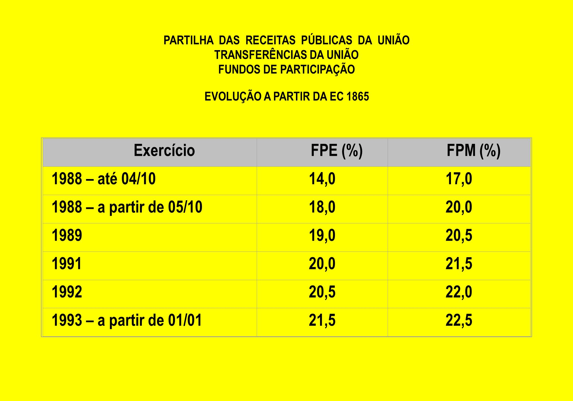 Exercício FPE (%) FPM (%) 1988 – até 04/10 14,0 17,0