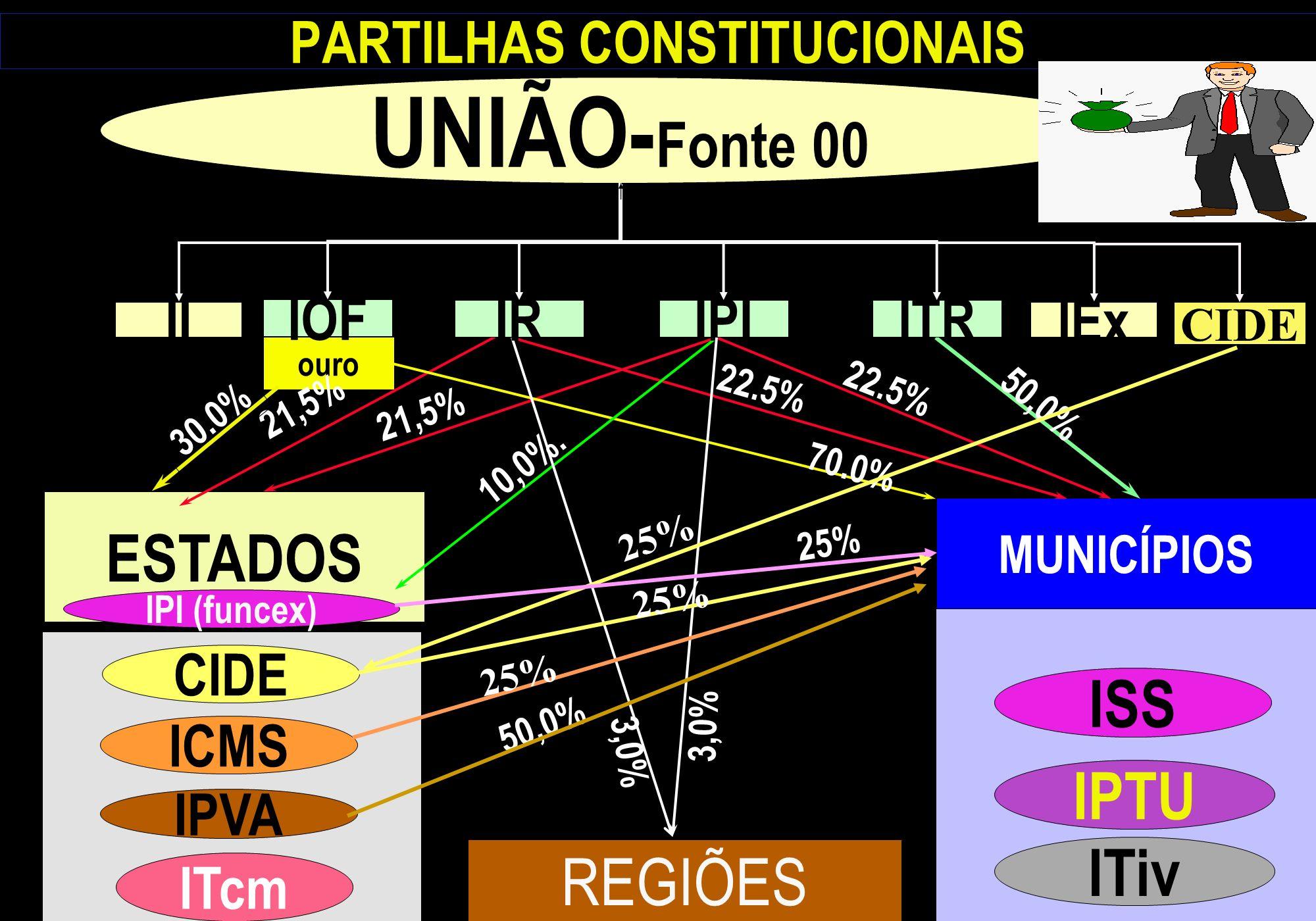 PARTILHAS CONSTITUCIONAIS