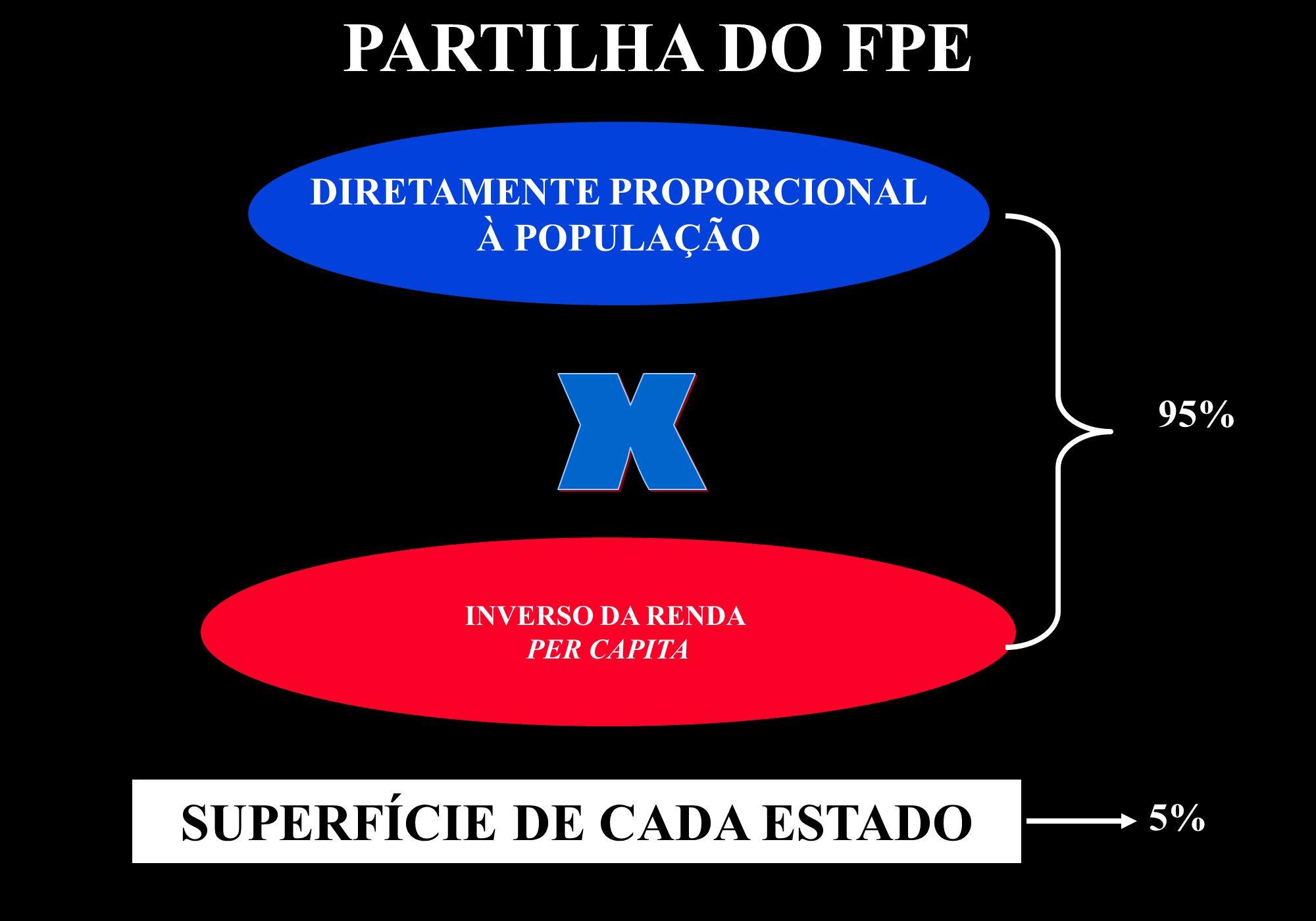 DIRETAMENTE PROPORCIONAL SUPERFÍCIE DE CADA ESTADO
