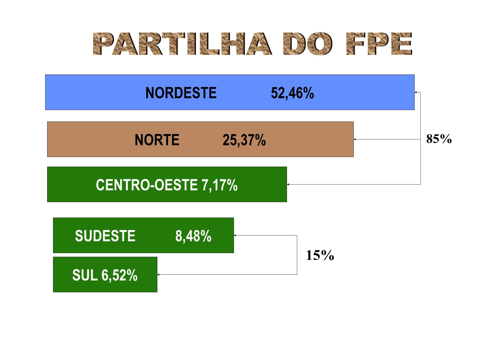 NORDESTE 52,46% NORTE 25,37% CENTRO-OESTE 7,17% SUDESTE 8,48%