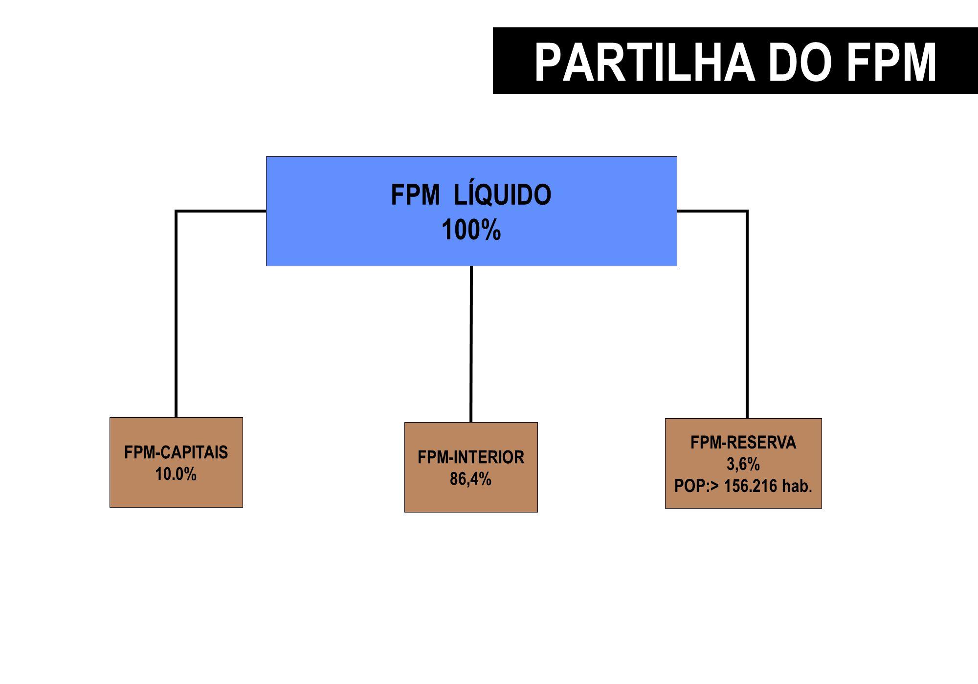 PARTILHA DO FPM 10% p/CAPITAIS FPM LÍQUIDO 100% FPM-RESERVA