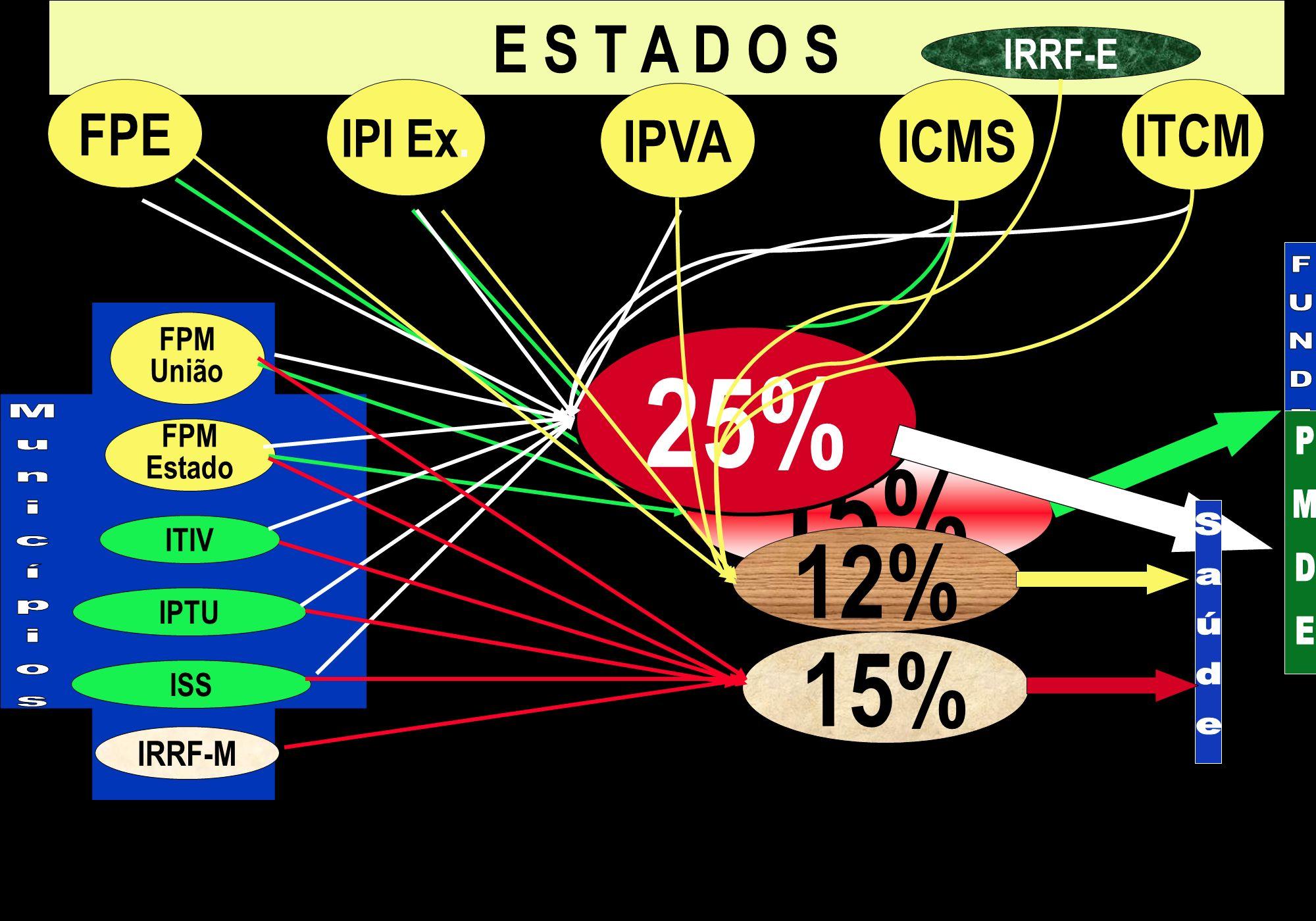 25% 15% 12% 15% E S T A D O S FPE ITCM IPVA ICMS IPI Ex. IRRF-E IRRF-M