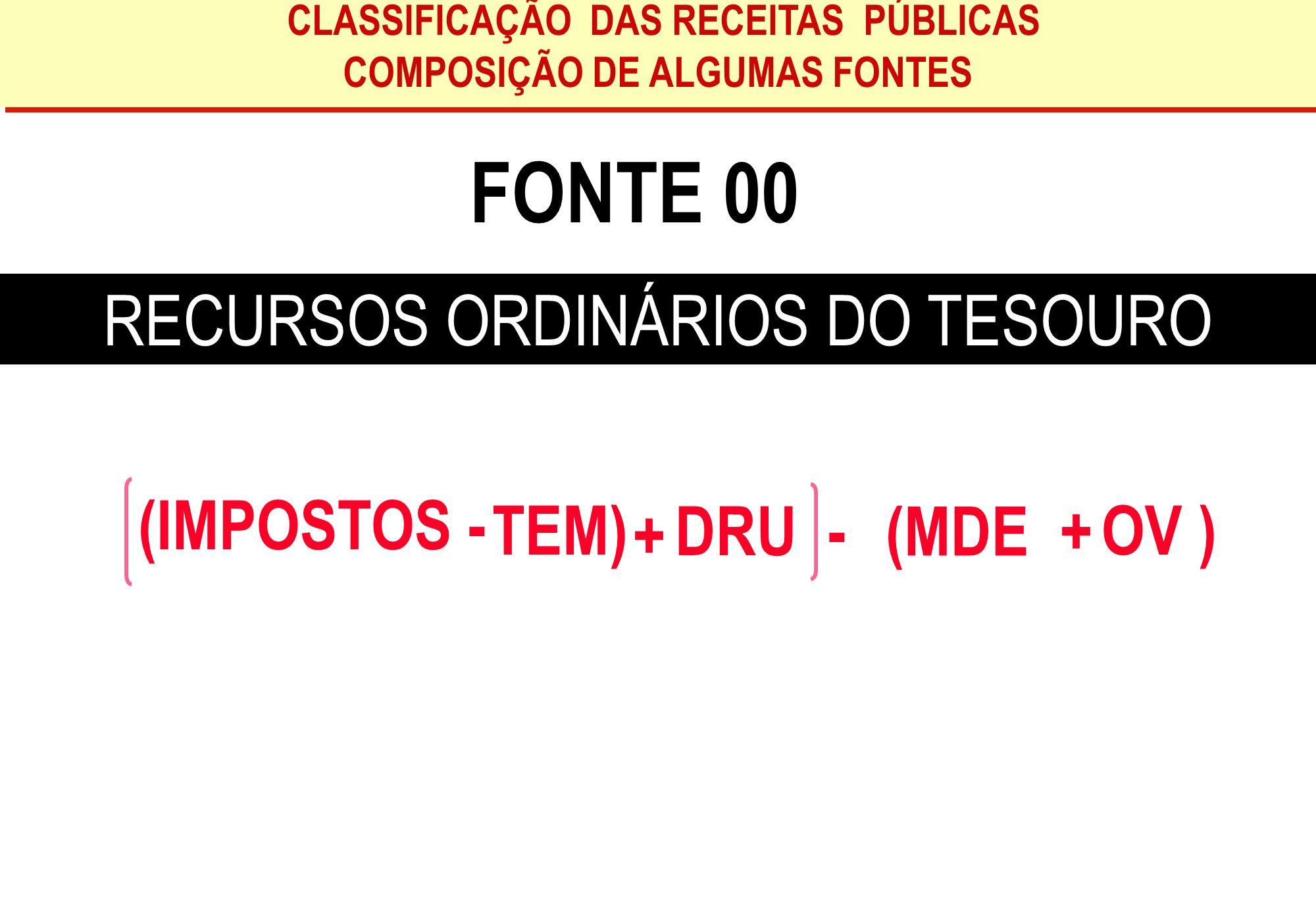 COMPOSIÇÃO DE ALGUMAS FONTES
