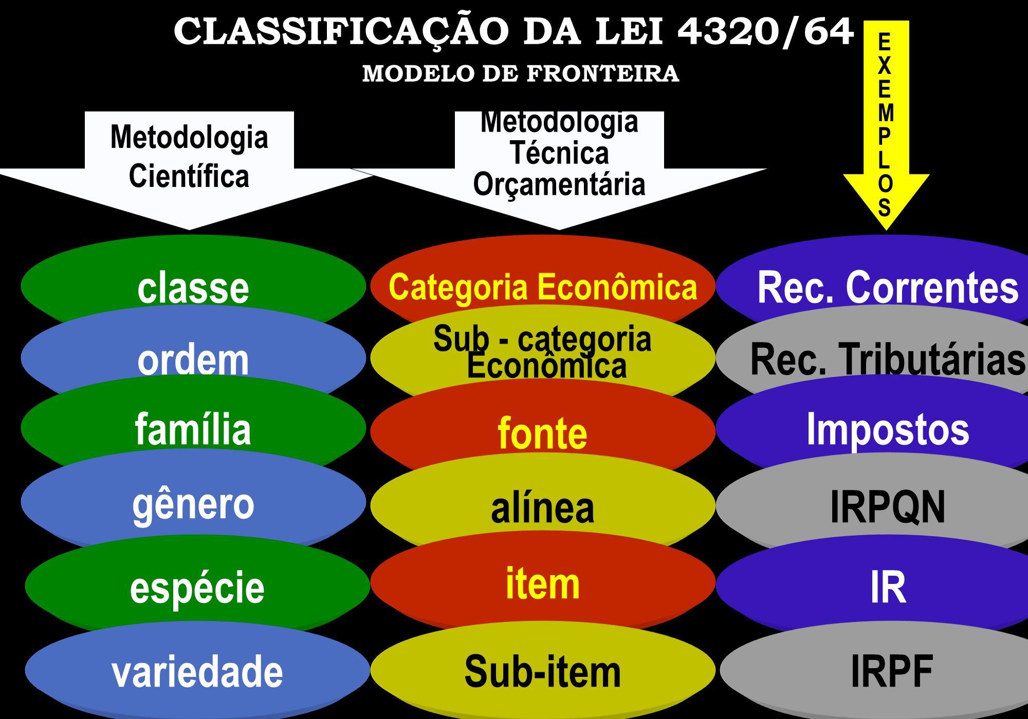 CLASSIFICAÇÃO DA LEI 4320/64 MODELO DE FRONTEIRA