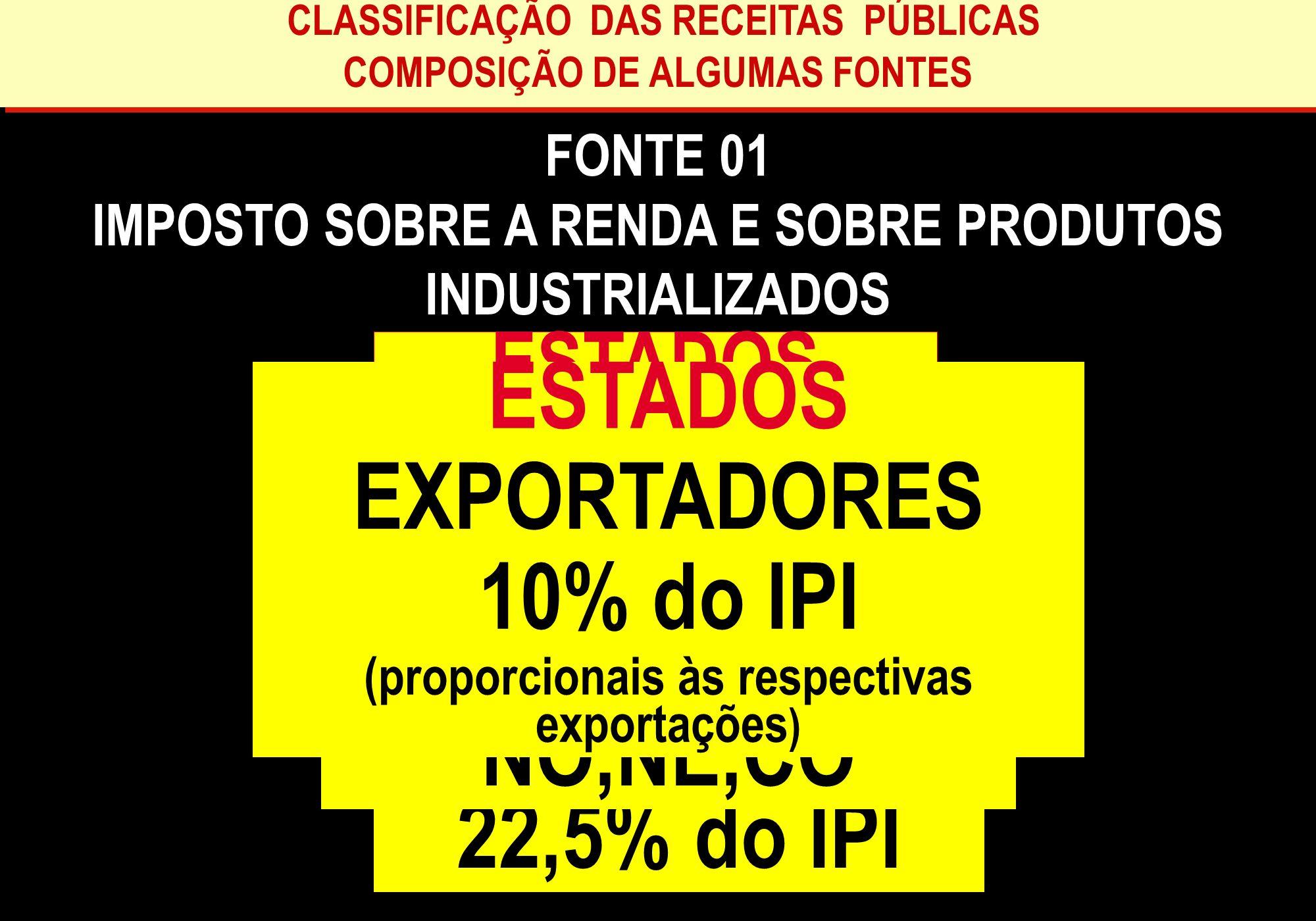 ESTADOS REGIÕES MUNICÍPIOS EXPORTADORES 3% do IR FPM 10% do IPI
