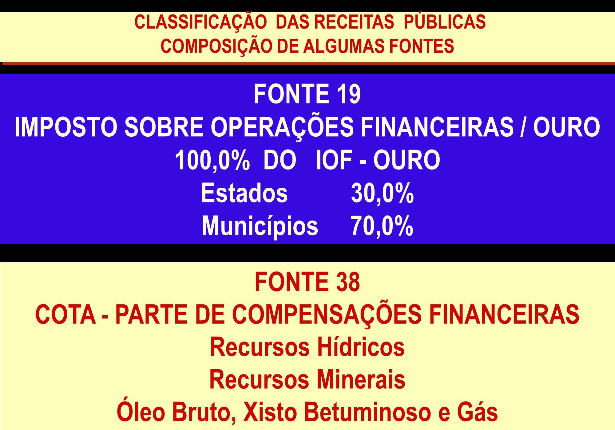 IMPOSTO SOBRE OPERAÇÕES FINANCEIRAS / OURO 100,0% DO IOF - OURO