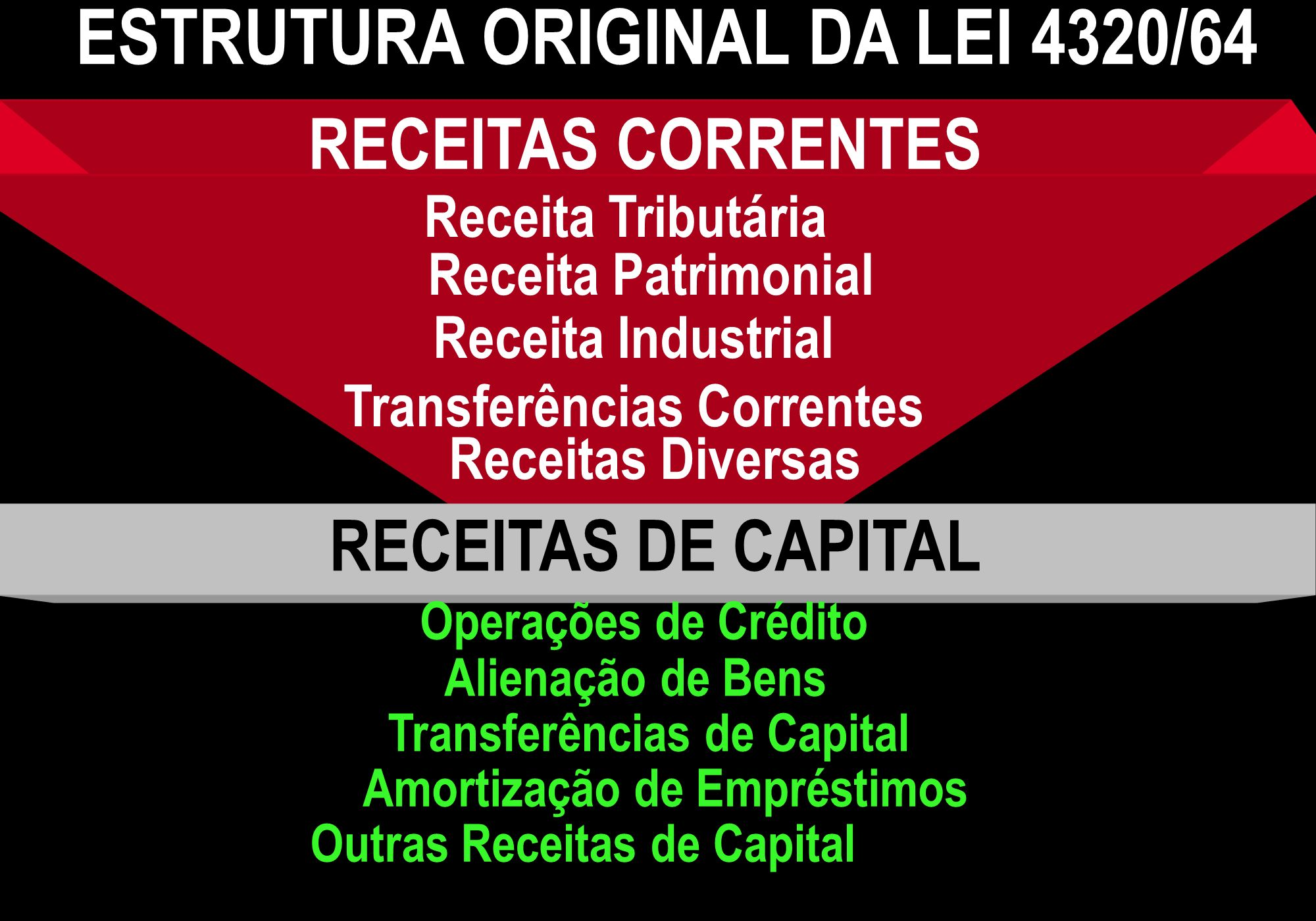 ESTRUTURA ORIGINAL DA LEI 4320/64