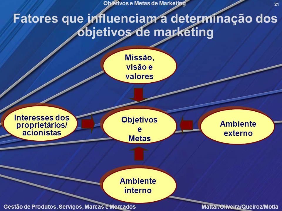 Fatores que influenciam a determinação dos objetivos de marketing