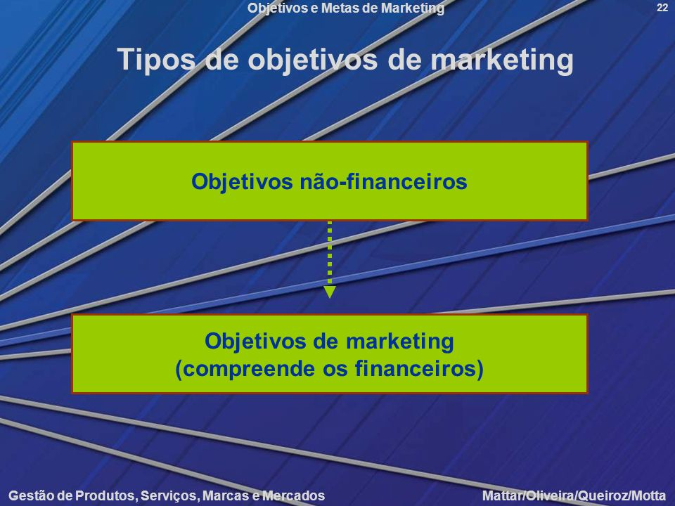 Tipos de objetivos de marketing