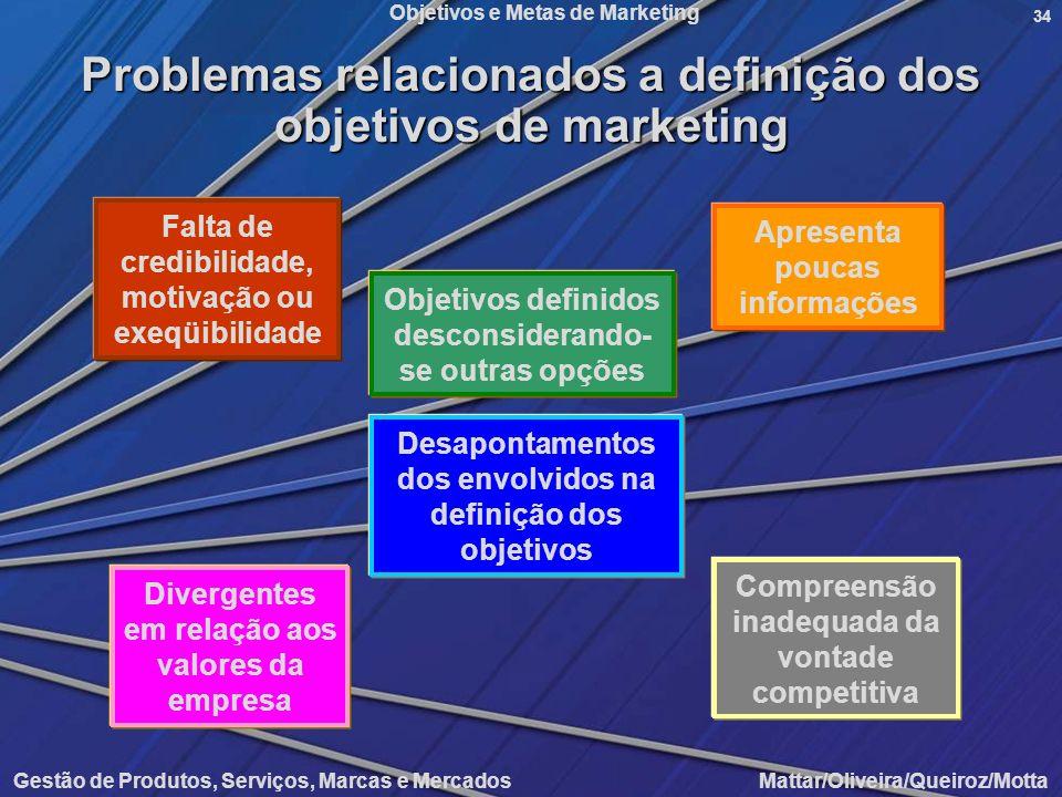 Problemas relacionados a definição dos objetivos de marketing