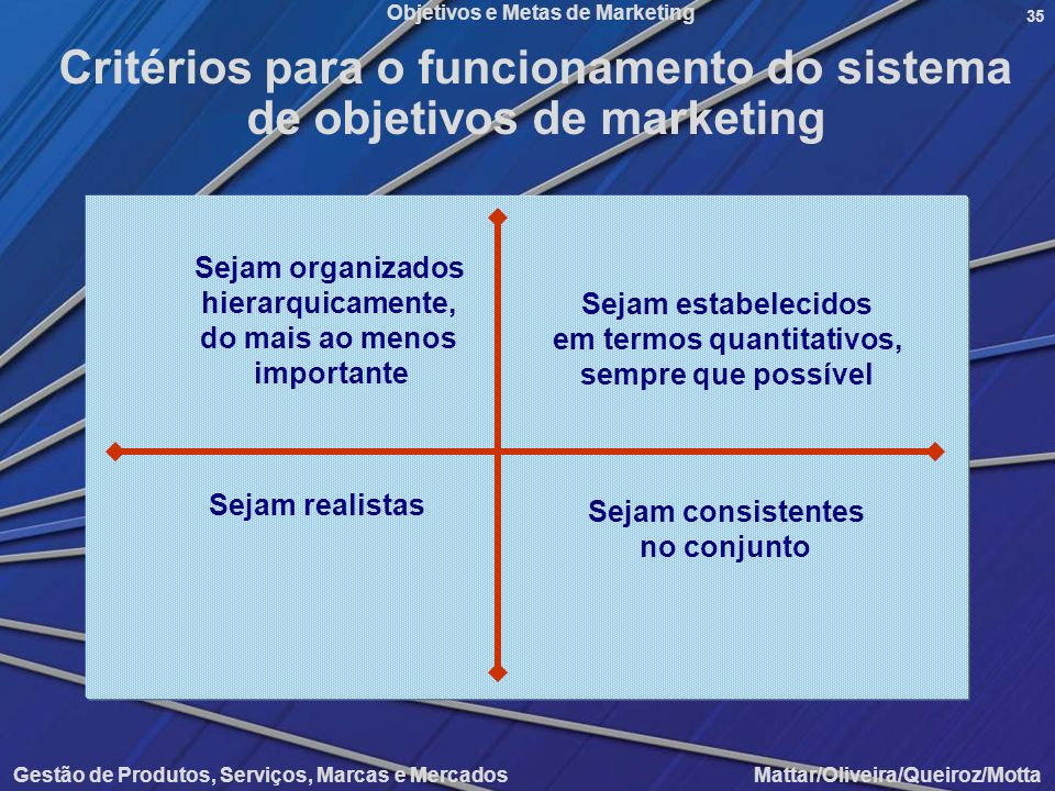 Critérios para o funcionamento do sistema de objetivos de marketing
