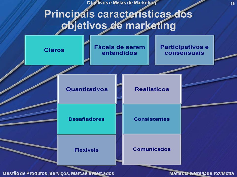 Principais características dos objetivos de marketing