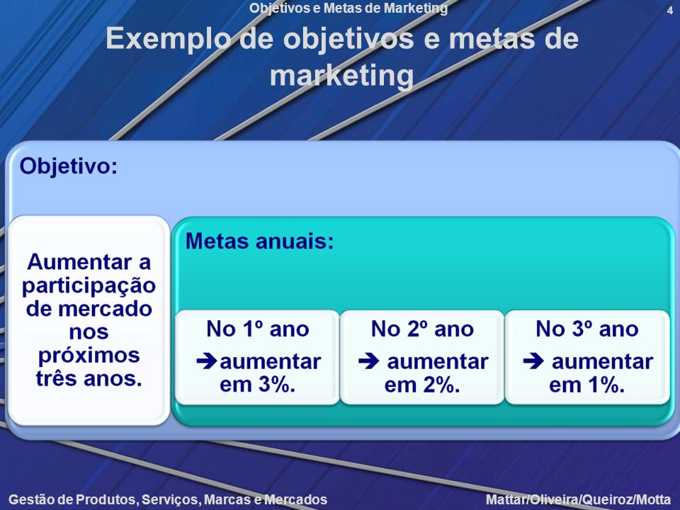 Exemplo de objetivos e metas de marketing