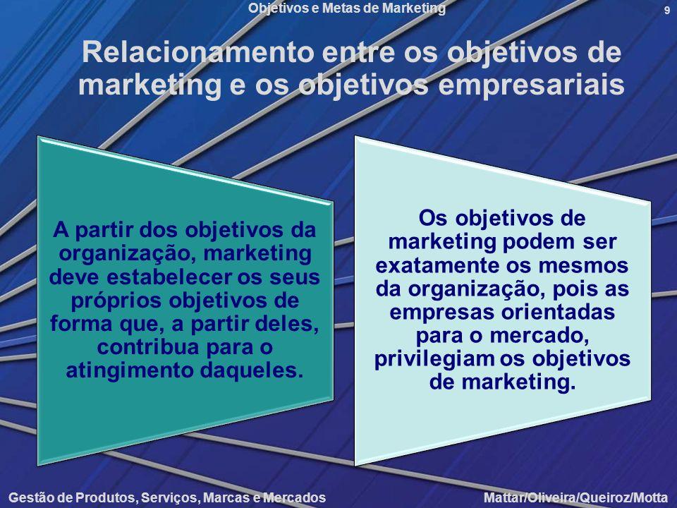 Relacionamento entre os objetivos de marketing e os objetivos empresariais