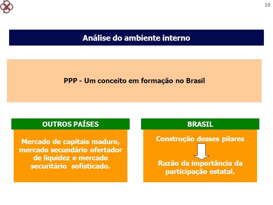 Análise do ambiente interno PPP - Um conceito em formação no Brasil