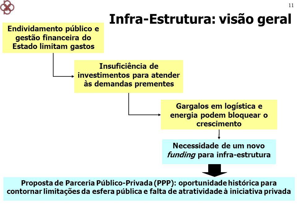 Infra-Estrutura: visão geral