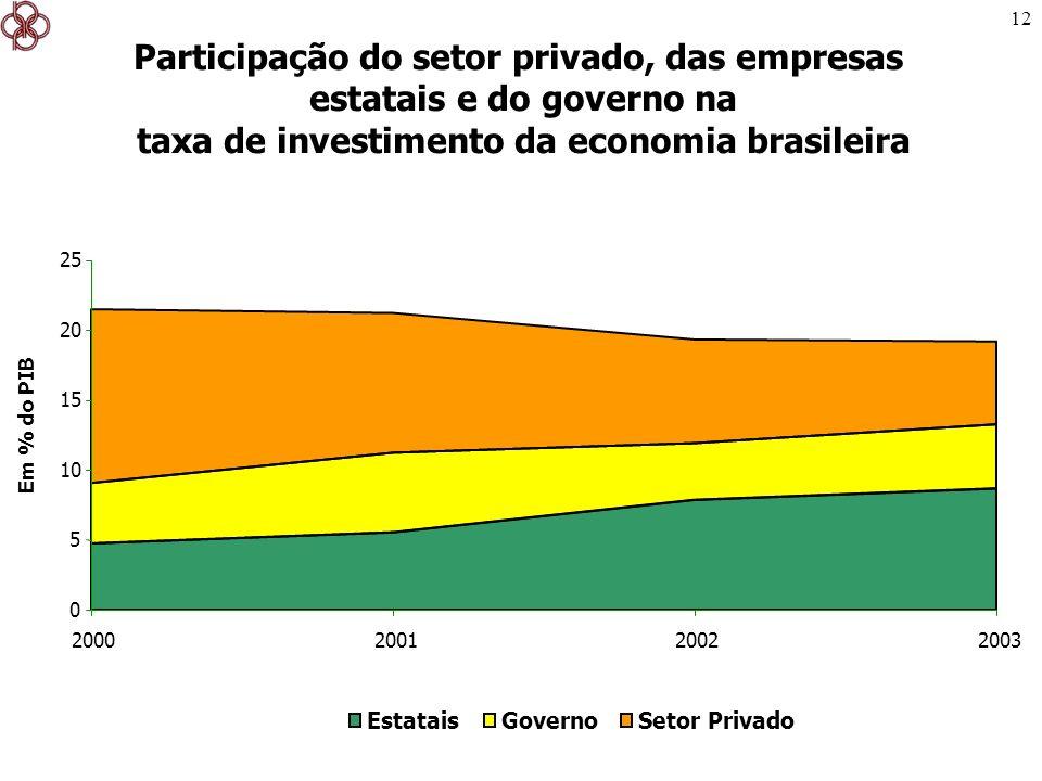 Participação do setor privado, das empresas estatais e do governo na