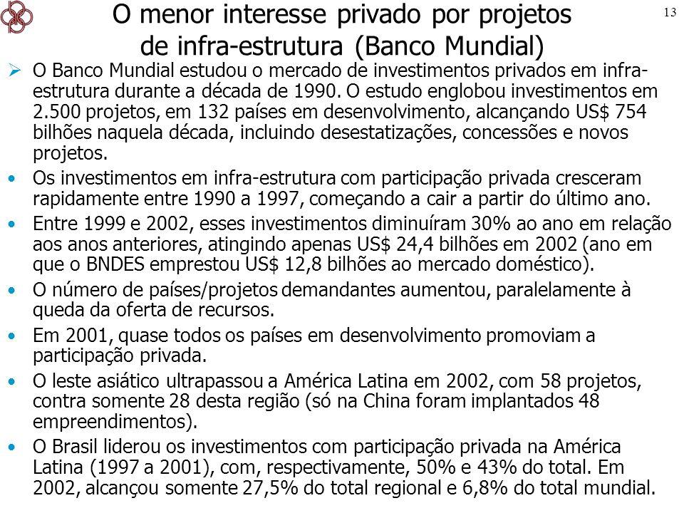 O menor interesse privado por projetos de infra-estrutura (Banco Mundial)