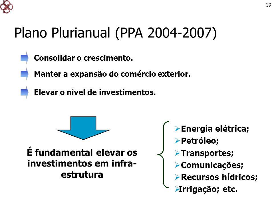 É fundamental elevar os investimentos em infra-estrutura