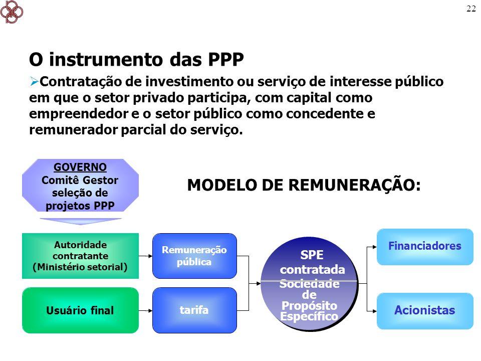 O instrumento das PPP MODELO DE REMUNERAÇÃO: