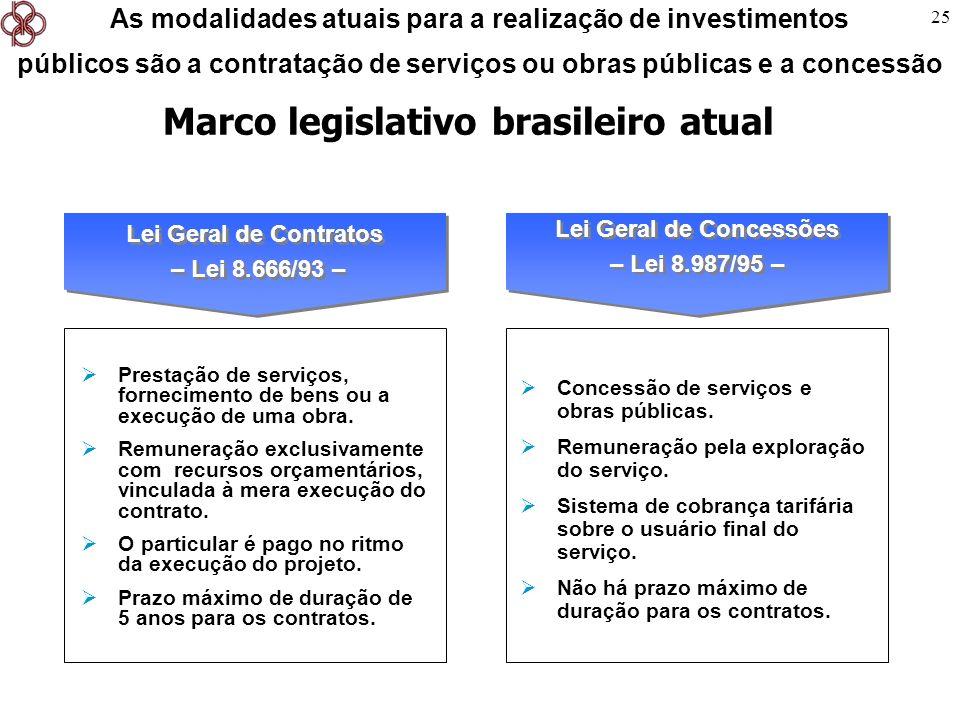 Marco legislativo brasileiro atual