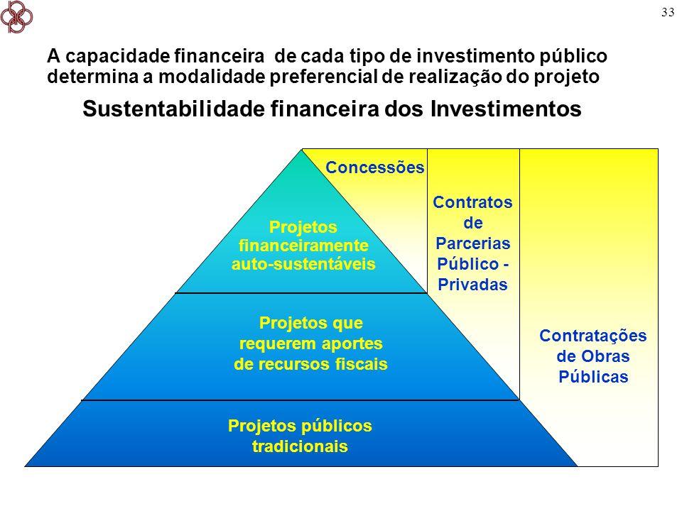 Sustentabilidade financeira dos Investimentos
