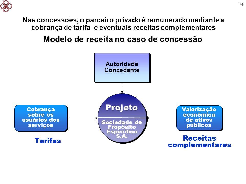 Modelo de receita no caso de concessão