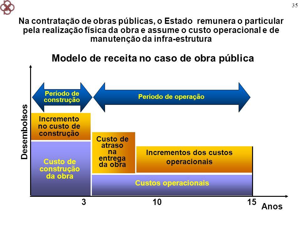 Modelo de receita no caso de obra pública