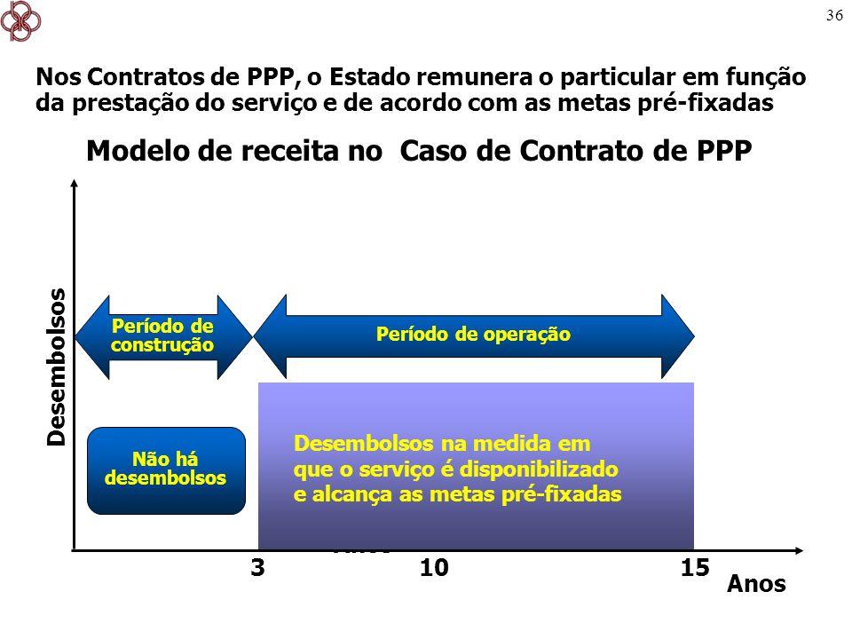 Modelo de receita no Caso de Contrato de PPP