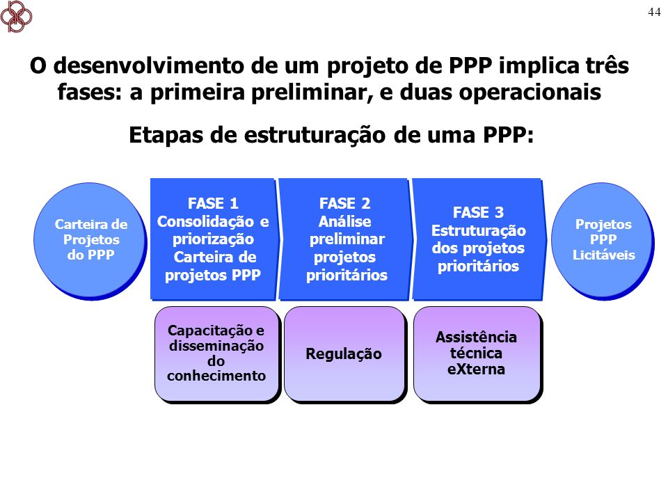 Etapas de estruturação de uma PPP: