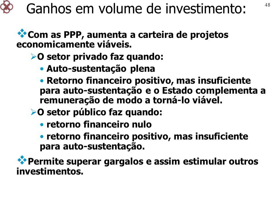 Ganhos em volume de investimento:
