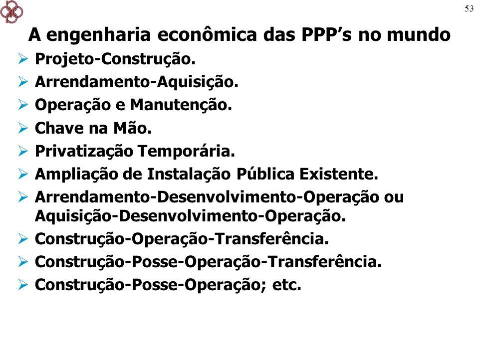 A engenharia econômica das PPP's no mundo