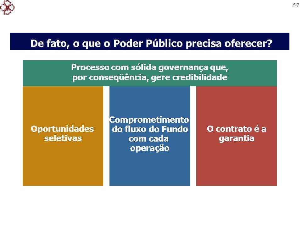 De fato, o que o Poder Público precisa oferecer