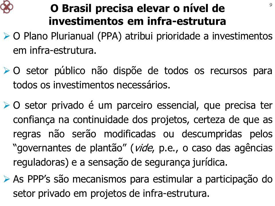 O Brasil precisa elevar o nível de investimentos em infra-estrutura