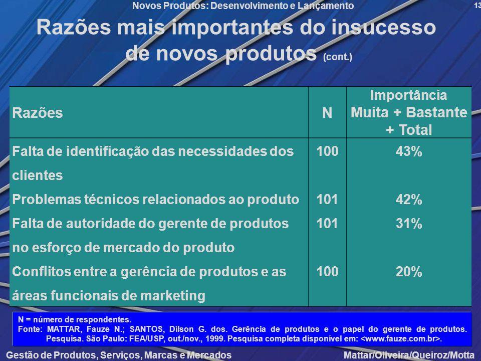 Razões mais importantes do insucesso de novos produtos (cont.)