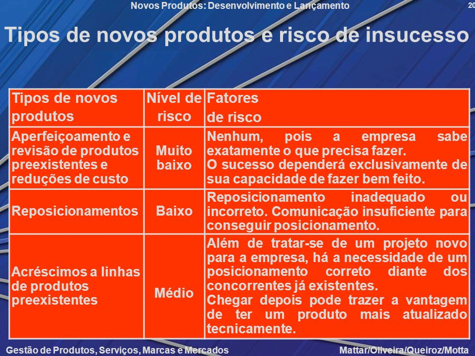 Tipos de novos produtos e risco de insucesso