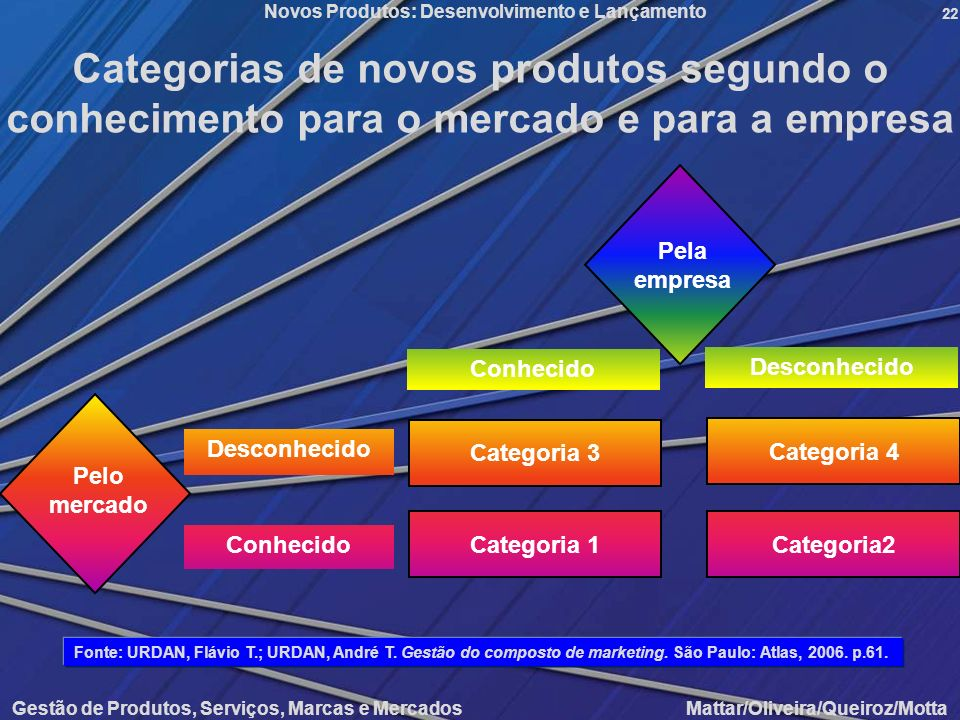 Categorias de novos produtos segundo o conhecimento para o mercado e para a empresa