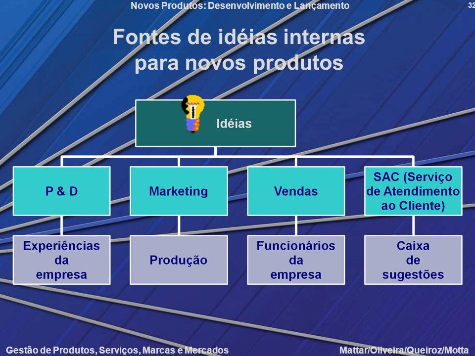 Fontes de idéias internas para novos produtos