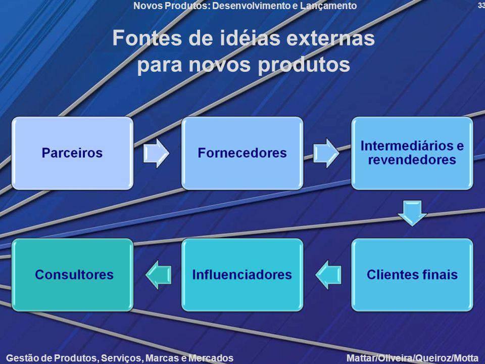 Fontes de idéias externas para novos produtos