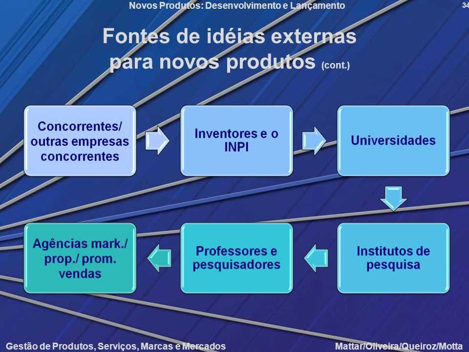 Fontes de idéias externas para novos produtos (cont.)