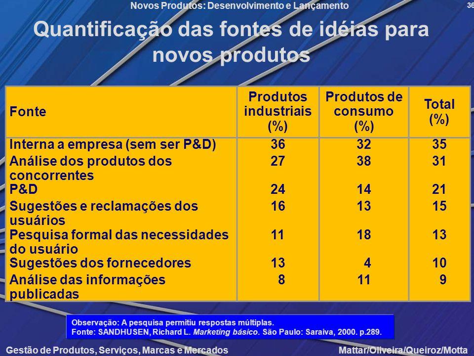 Quantificação das fontes de idéias para novos produtos