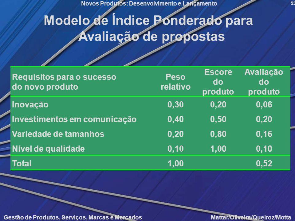 Modelo de Índice Ponderado para Avaliação de propostas