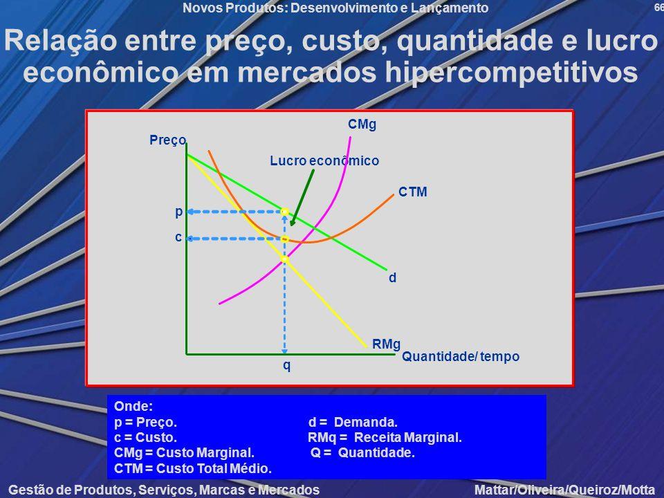 Relação entre preço, custo, quantidade e lucro econômico em mercados hipercompetitivos