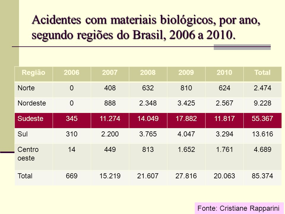 Acidentes com materiais biológicos, por ano, segundo regiões do Brasil, 2006 a 2010.
