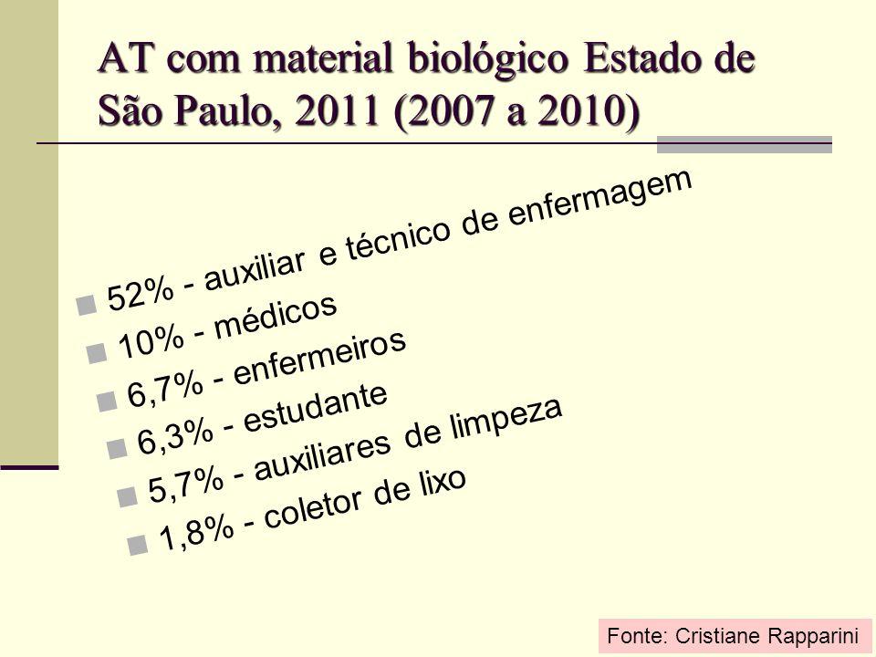 AT com material biológico Estado de São Paulo, 2011 (2007 a 2010)