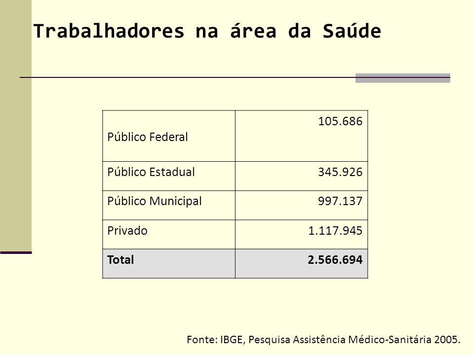 Público Federal 105.686 Público Estadual 345.926 Público Municipal