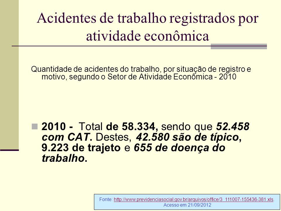 Acidentes de trabalho registrados por atividade econômica
